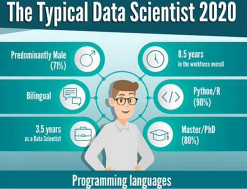Infographic: How to Become a Data Scientist in 2020?